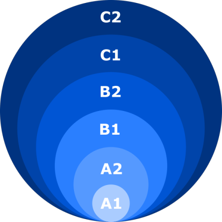 CEFR_Levels